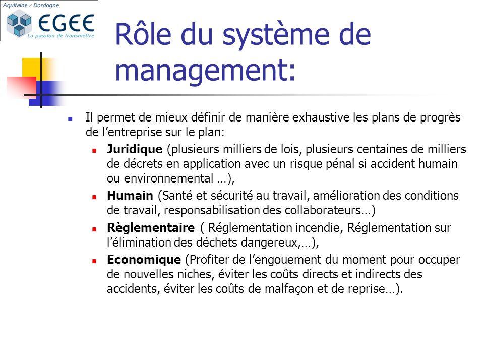 Rôle du système de management: Il permet de mieux définir de manière exhaustive les plans de progrès de lentreprise sur le plan: Juridique (plusieurs