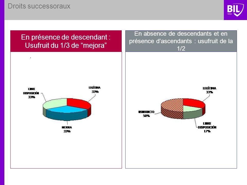 Droits successoraux. En présence de descendant : Usufruit du 1/3 de mejora En absence de descendants et en présence dascendants : usufruit de la 1/2