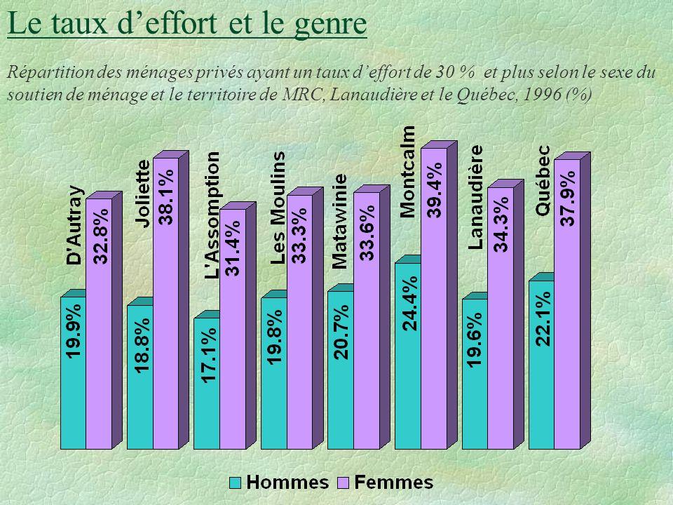 Le taux deffort et le genre Dans Lanaudière, tout comme au Québec, la part des revenus consacrée au paiement du loyer et des autres frais associés au