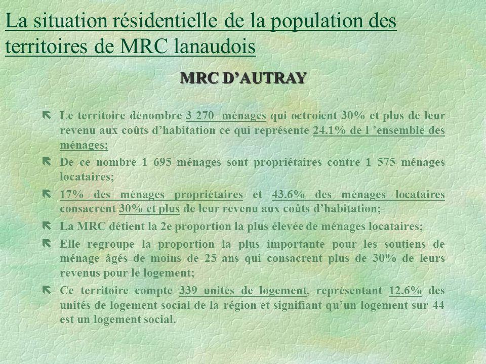 Tableau préliminaire de M. Michel Lapierre Taux de réponse aux besoins de logements sociaux