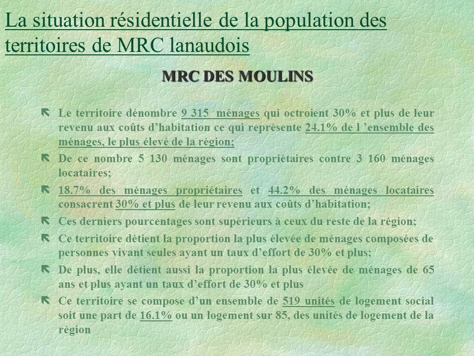 ëLe territoire dénombre 7 775 ménages qui octroient 30% et plus de leur revenu aux coûts dhabitation ce qui représente 21.8% de l ensemble des ménages