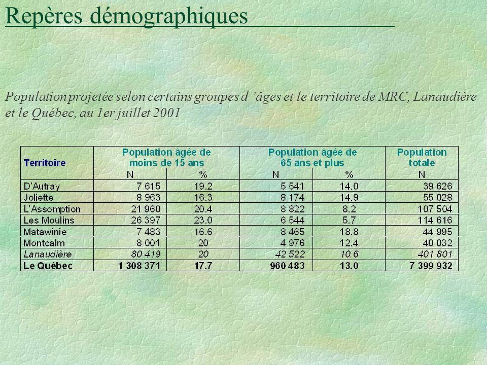 Le taux deffort et le genre de ménage Répartition des ménages privés ayant un taux deffort de 30 % et plus selon le genre de ménage et le territoire de MRC, 1996 (%)