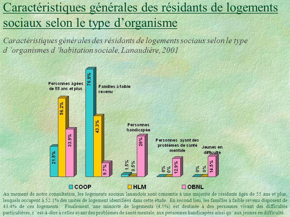 Table des partenaires du développement social de Lanaudière §Le logement social dans Lanaudière: Coopératives, OBNL et HLM Mars 2002 Chargée de projet