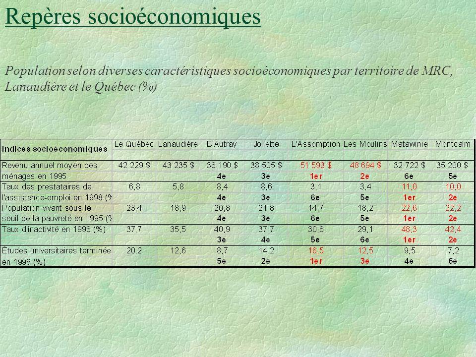 Repères démographiques Population projetée selon certains groupes d âges et le territoire de MRC, Lanaudière et le Québec, au 1er juillet 2001