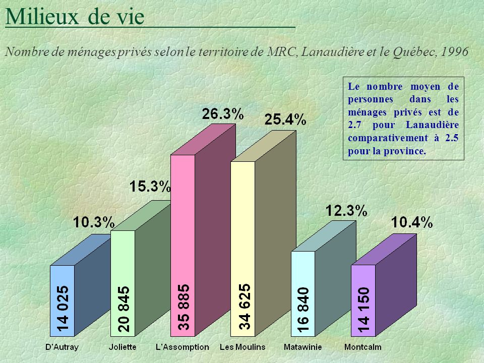 Milieux de vie Nombre de ménages privés selon le territoire de MRC, Lanaudière et le Québec, 1996 Le nombre moyen de personnes dans les ménages privés est de 2.7 pour Lanaudière comparativement à 2.5 pour la province.