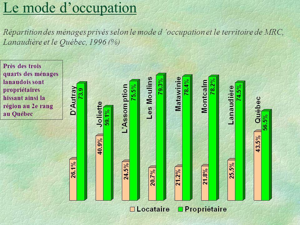 Milieux de vie Nombre de ménages privés selon le territoire de MRC, Lanaudière et le Québec, 1996 Le nombre moyen de personnes dans les ménages privés