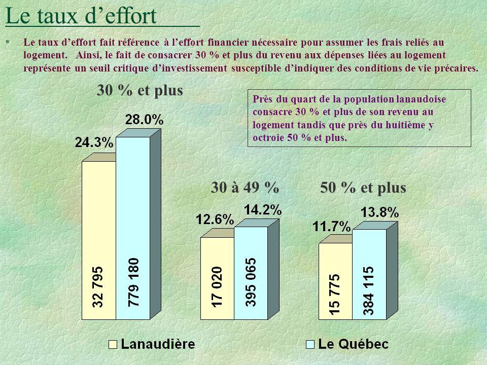 Le mode doccupation Répartition des ménages privés selon le mode d occupation et le territoire de MRC, Lanaudière et le Québec, 1996 (%) Près des troi