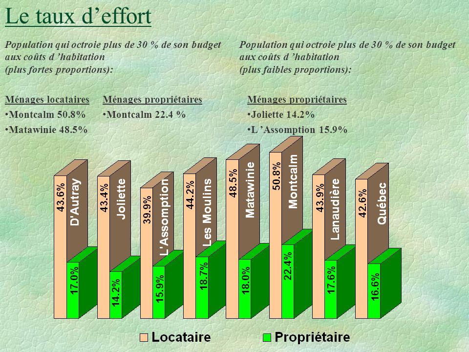 ëLe territoire dénombre 9 315 ménages qui octroient 30% et plus de leur revenu aux coûts dhabitation ce qui représente 24.1% de l ensemble des ménages, le plus élevé de la région; ëDe ce nombre 5 130 ménages sont propriétaires contre 3 160 ménages locataires; ë18.7% des ménages propriétaires et 44.2% des ménages locataires consacrent 30% et plus de leur revenu aux coûts dhabitation; ëCes derniers pourcentages sont supérieurs à ceux du reste de la région; ëCe territoire détient la proportion la plus élevée de ménages composées de personnes vivant seules ayant un taux deffort de 30% et plus; ëDe plus, elle détient aussi la proportion la plus élevée de ménages de 65 ans et plus ayant un taux deffort de 30% et plus ëCe territoire se compose dun ensemble de 519 unités de logement social soit une part de 16.1% ou un logement sur 85, des unités de logement de la région La situation résidentielle de la population des territoires de MRC lanaudois MRC DES MOULINS