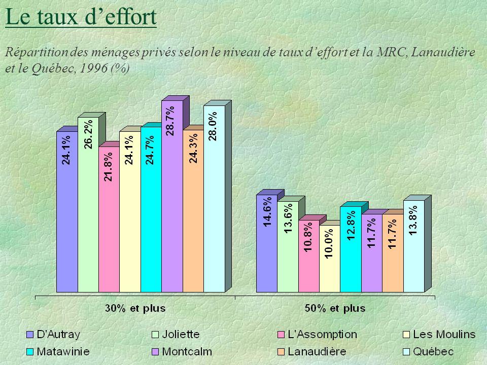 Le taux deffort Population qui octroie plus de 30 % de son budget aux coûts d habitation (plus fortes proportions): Ménages locataires Montcalm 50.8%