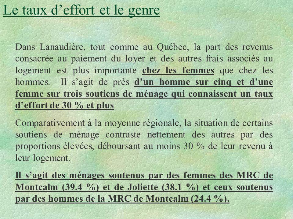 Le taux deffort et le genre Dans Lanaudière, tout comme au Québec, la part des revenus consacrée au paiement du loyer et des autres frais associés au logement est plus importante chez les femmes que chez les hommes.