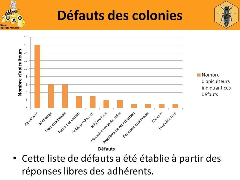 Défauts des colonies Cette liste de défauts a été établie à partir des réponses libres des adhérents.