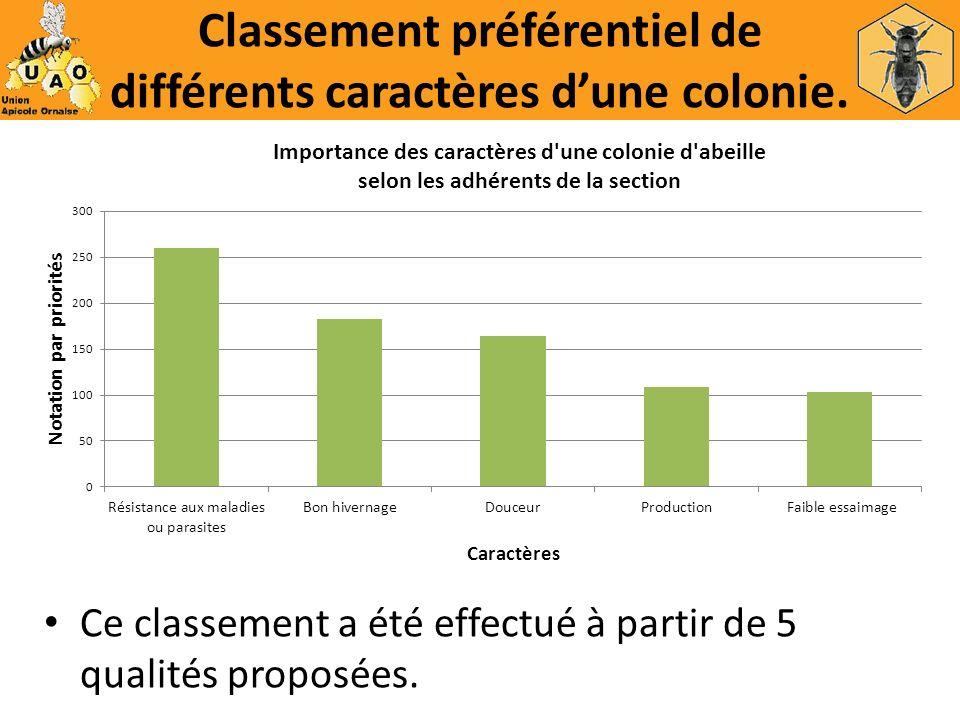 Classement préférentiel de différents caractères dune colonie. Ce classement a été effectué à partir de 5 qualités proposées.