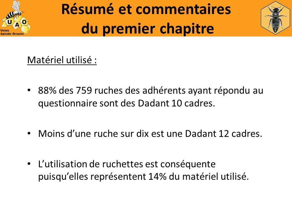 Résumé et commentaires du premier chapitre Matériel utilisé : 88% des 759 ruches des adhérents ayant répondu au questionnaire sont des Dadant 10 cadre