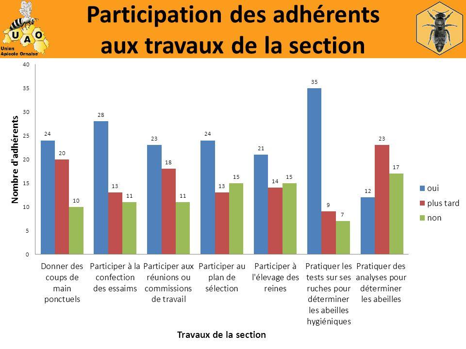 Participation des adhérents aux travaux de la section