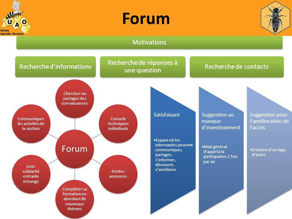 Forum Motivations Recherche dinformations Recherche de réponses à une question Recherche de contacts Forum Chercher ou partager des connaissances Cons