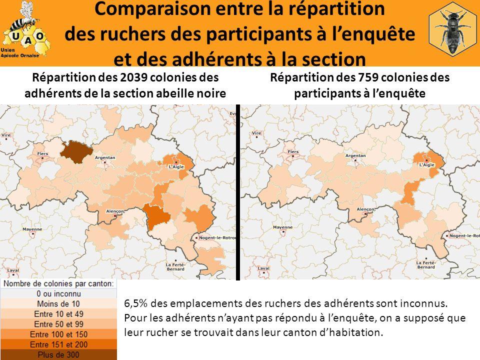 Comparaison entre la répartition des ruchers des participants à lenquête et des adhérents à la section Répartition des 2039 colonies des adhérents de
