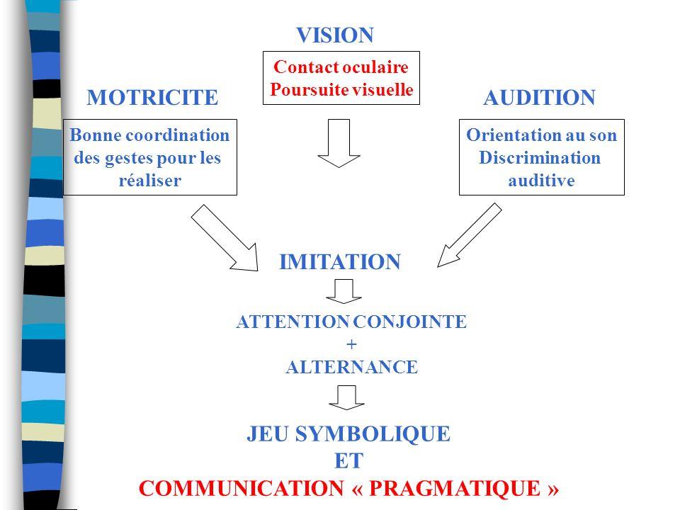 Pour obtenir lattention conjointe n Limitation joue un rôle dans lacquisition de savoir-faire pragmatiques de communication. n Elle pourrait être un p