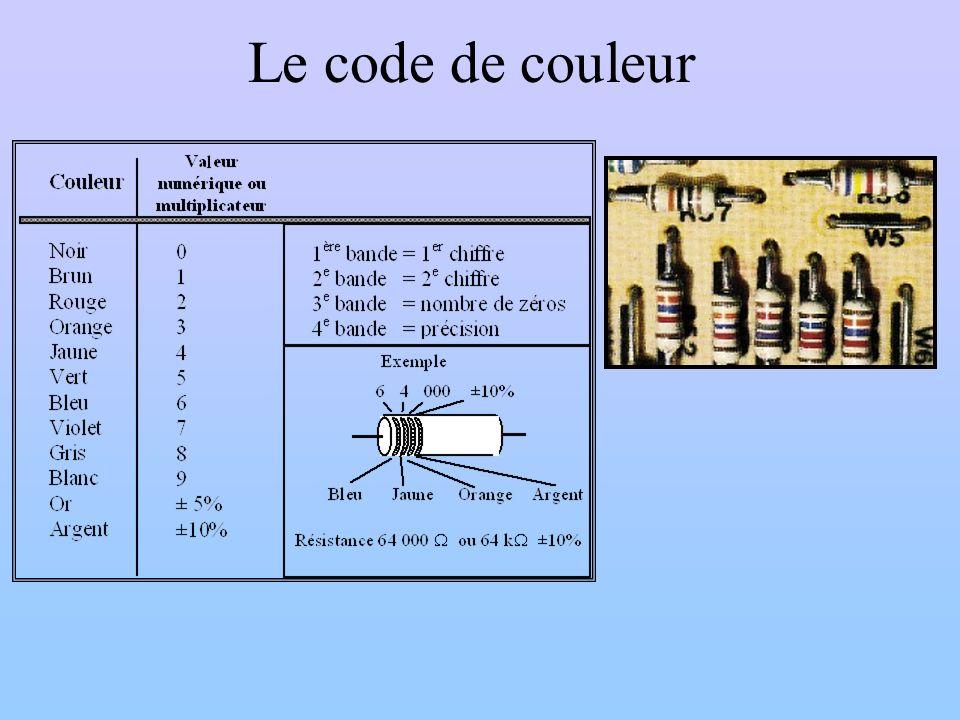 Le code de couleur
