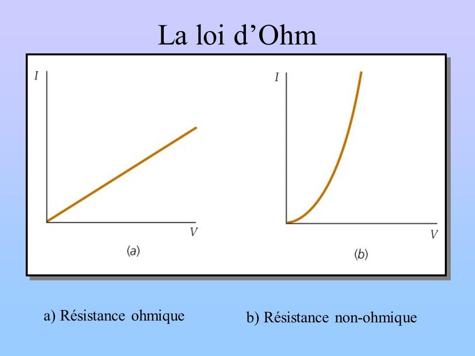 La loi dOhm a) Résistance ohmique b) Résistance non-ohmique