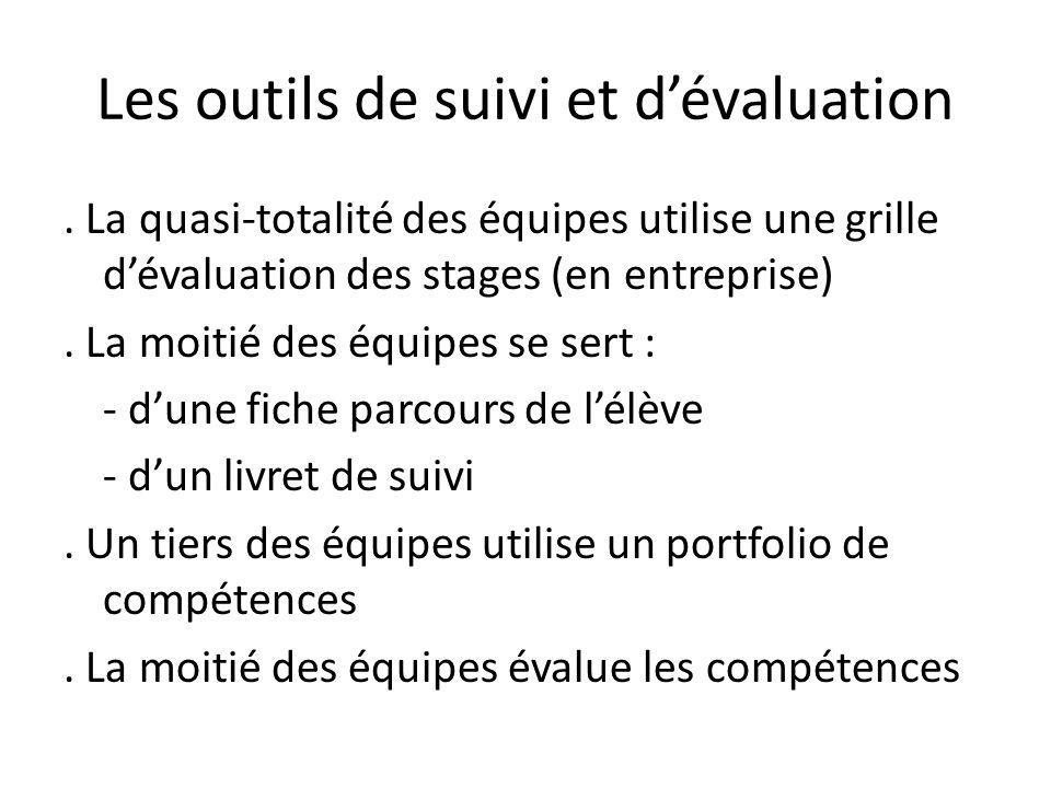 Les outils de suivi et dévaluation. La quasi-totalité des équipes utilise une grille dévaluation des stages (en entreprise). La moitié des équipes se