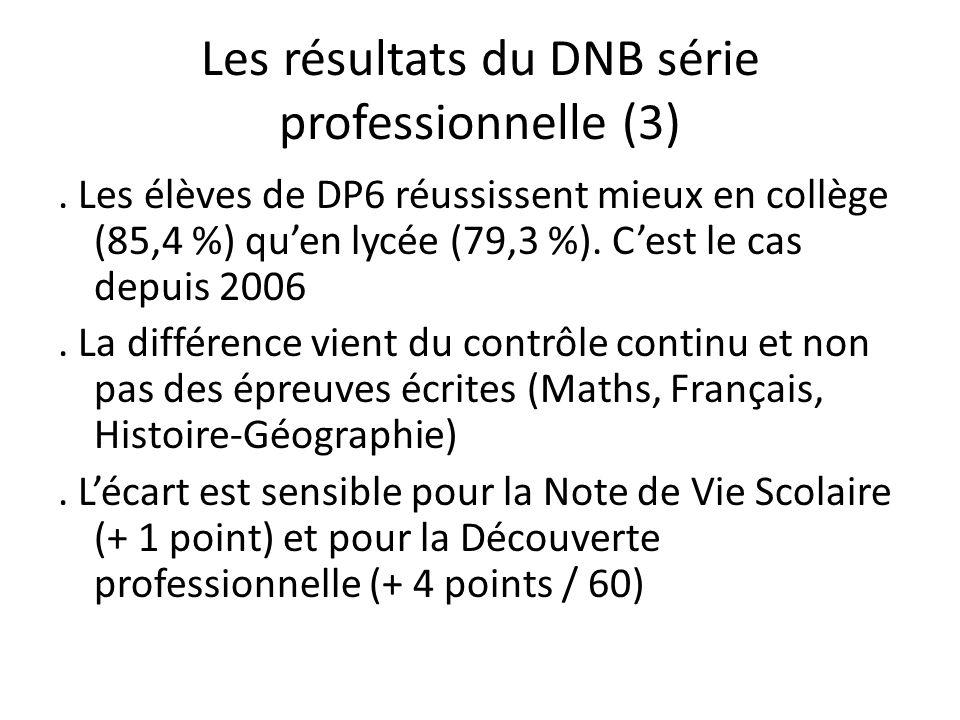Les résultats du DNB série professionnelle (3). Les élèves de DP6 réussissent mieux en collège (85,4 %) quen lycée (79,3 %). Cest le cas depuis 2006.