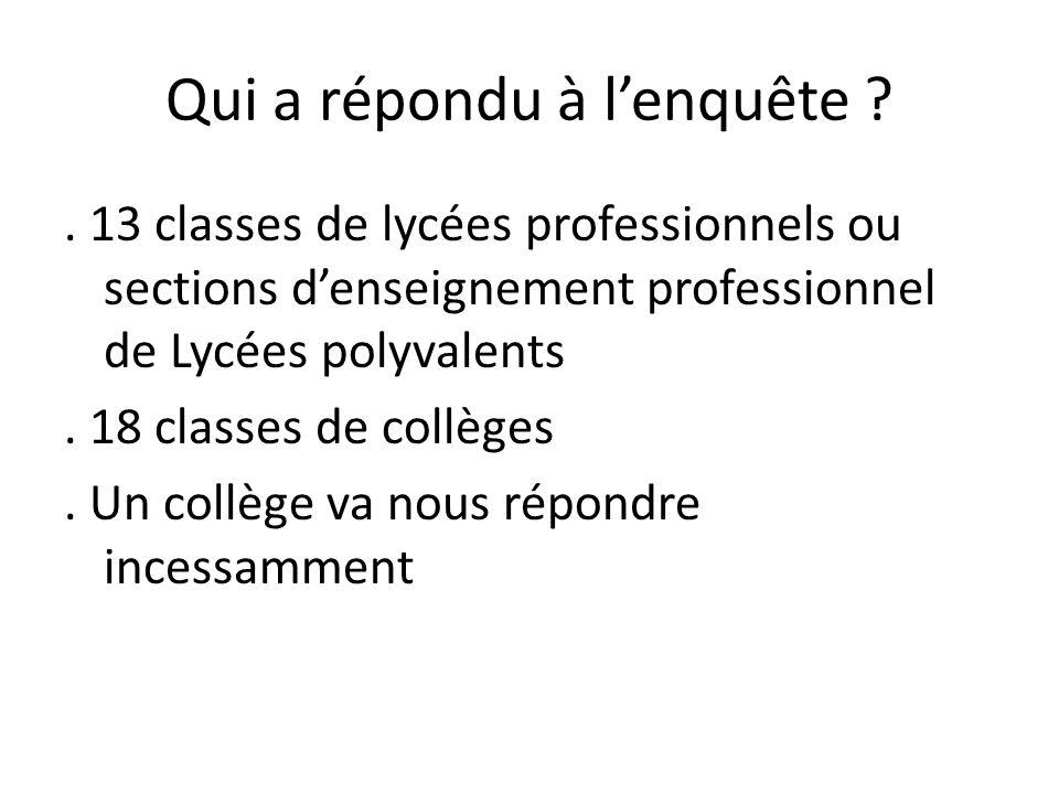 Qui a répondu à lenquête ?. 13 classes de lycées professionnels ou sections denseignement professionnel de Lycées polyvalents. 18 classes de collèges.