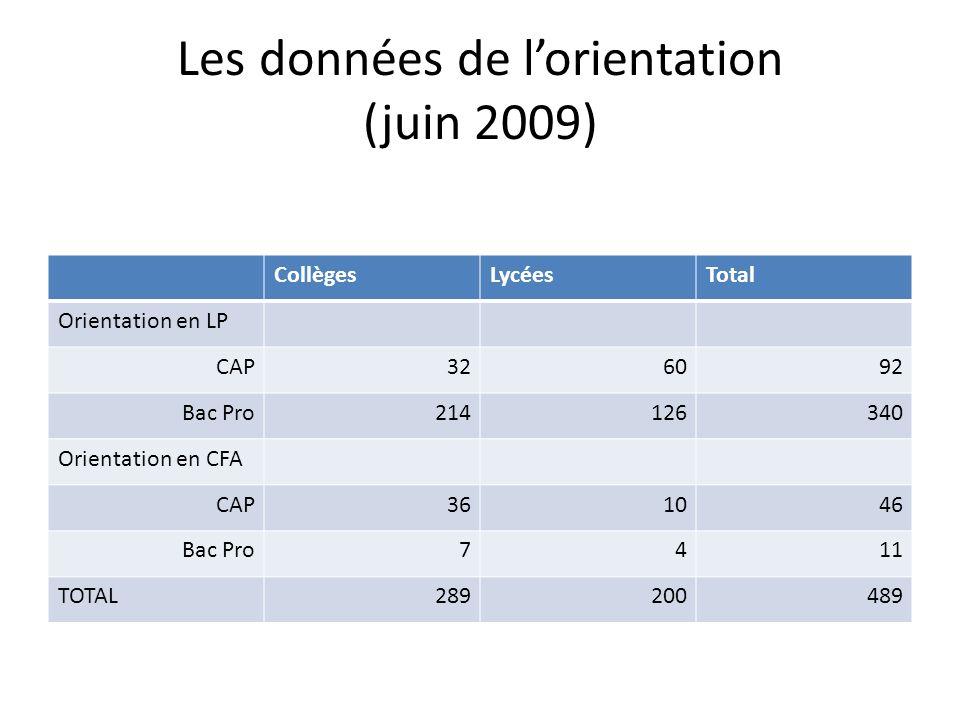 Les données de lorientation (juin 2009) CollègesLycéesTotal Orientation en LP CAP326092 Bac Pro214126340 Orientation en CFA CAP361046 Bac Pro7411 TOTAL289200489