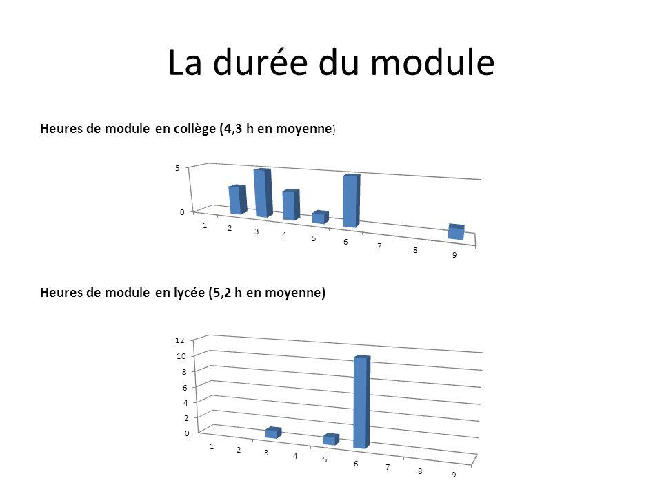 La durée du module Heures de module en collège (4,3 h en moyenne ) Heures de module en lycée (5,2 h en moyenne)