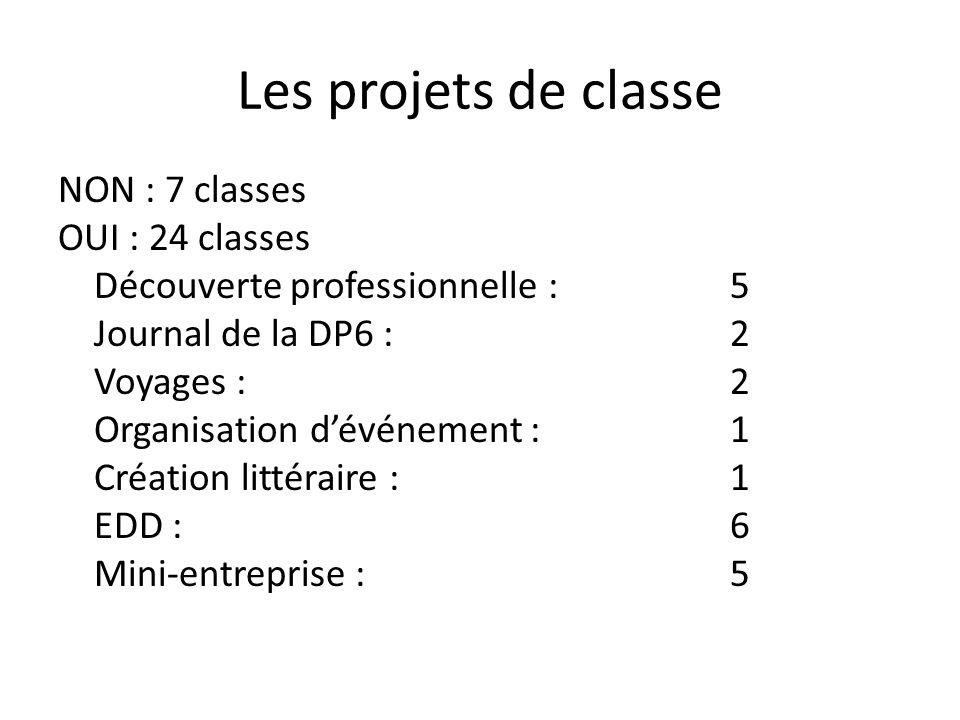 Les projets de classe NON : 7 classes OUI : 24 classes Découverte professionnelle :5 Journal de la DP6 : 2 Voyages : 2 Organisation dévénement : 1 Création littéraire : 1 EDD : 6 Mini-entreprise :5