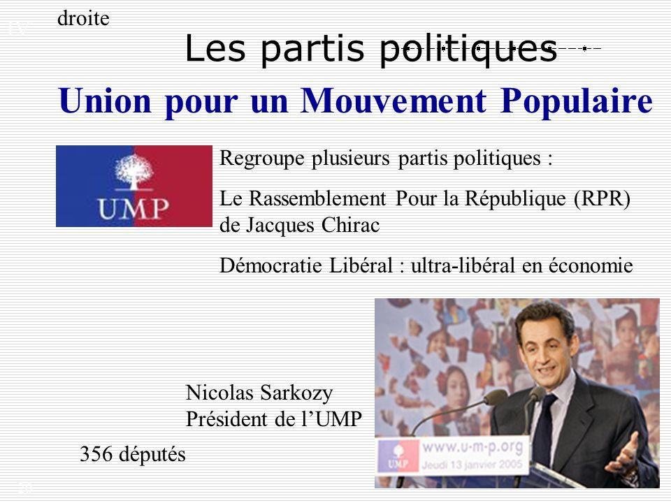20 Les partis politiques droite Regroupe plusieurs partis politiques : Le Rassemblement Pour la République (RPR) de Jacques Chirac Démocratie Libéral