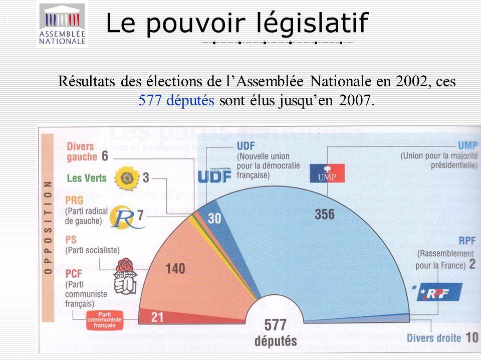 6 Le pouvoir législatif Résultats des élections de lAssemblée Nationale en 2002, ces 577 députés sont élus jusquen 2007. I.
