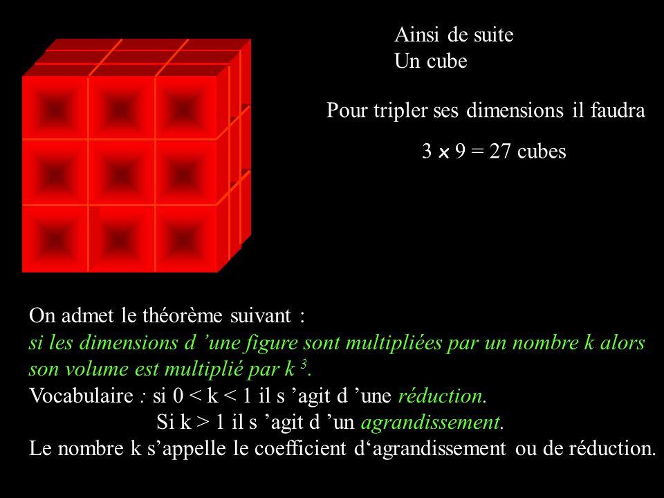 Ainsi de suite Un cube Pour tripler ses dimensions il faudra 3 x 9 = 27 cubes On admet le théorème suivant : si les dimensions d une figure sont multipliées par un nombre k alors son volume est multiplié par k 3.