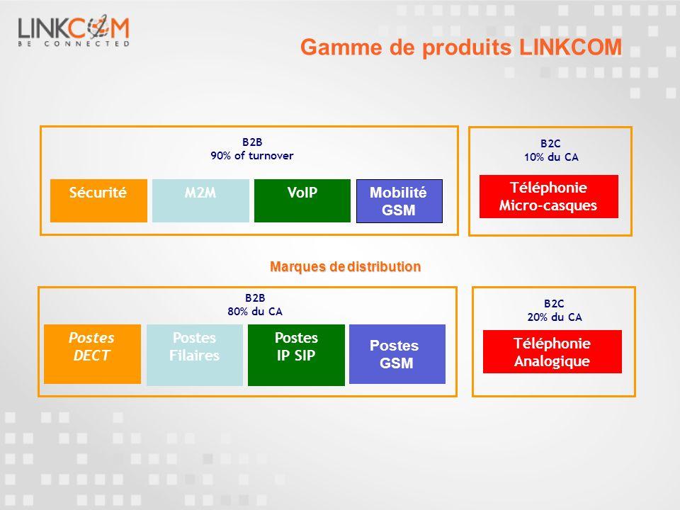 Gamme de produits LINKCOM SécuritéM2MVoIP B2B 90% of turnover Téléphonie Micro-casques B2C 10% du CA Mobilité GSM B2B 80% du CA Postes GSM Postes Fila