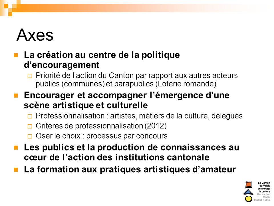 Axes La création au centre de la politique dencouragement Priorité de laction du Canton par rapport aux autres acteurs publics (communes) et parapubli