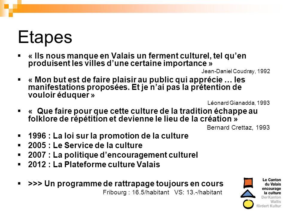 Etapes « Ils nous manque en Valais un ferment culturel, tel quen produisent les villes dune certaine importance » Jean-Daniel Coudray, 1992 « Mon but