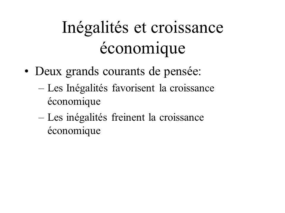 Inégalités et croissance économique Deux grands courants de pensée: –Les Inégalités favorisent la croissance économique –Les inégalités freinent la croissance économique