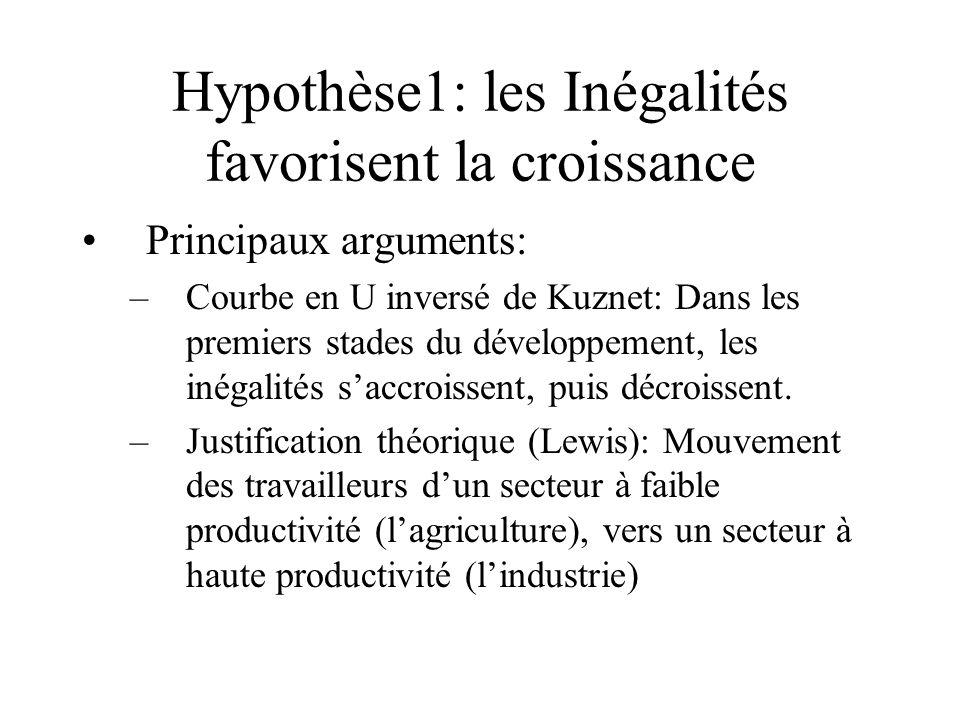 Hypothèse1: les Inégalités favorisent la croissance Principaux arguments: –Courbe en U inversé de Kuznet: Dans les premiers stades du développement, les inégalités saccroissent, puis décroissent.