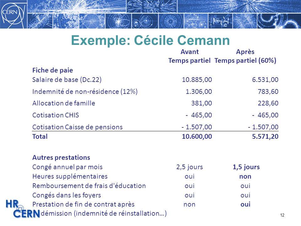 12 Exemple: Cécile Cemann Avant Temps partiel Après Temps partiel (60%) Fiche de paie Salaire de base (Dc.22) 10.885,00 6.531,00 Indemnité de non-rési
