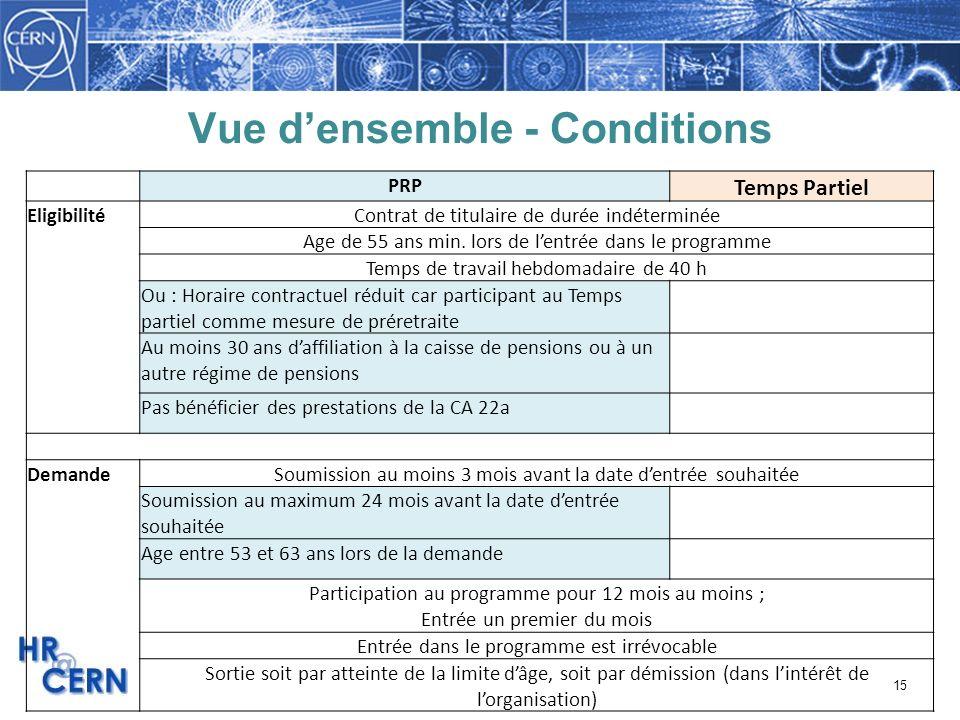 15 Vue densemble - Conditions PRP Temps Partiel EligibilitéContrat de titulaire de durée indéterminée Age de 55 ans min. lors de lentrée dans le progr