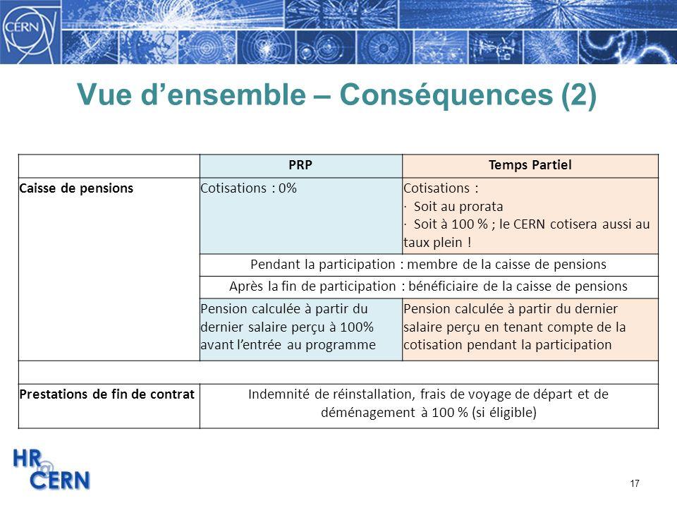 17 Vue densemble – Conséquences (2) PRPTemps Partiel Caisse de pensionsCotisations : 0%Cotisations : · Soit au prorata · Soit à 100 % ; le CERN cotise
