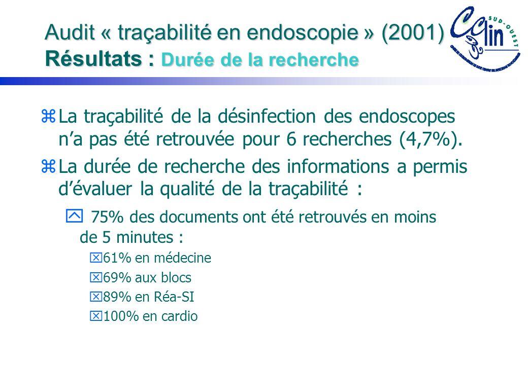 Audit « traçabilité en endoscopie » (2001) Résultats : Durée de la recherche zLa traçabilité de la désinfection des endoscopes na pas été retrouvée pour 6 recherches (4,7%).