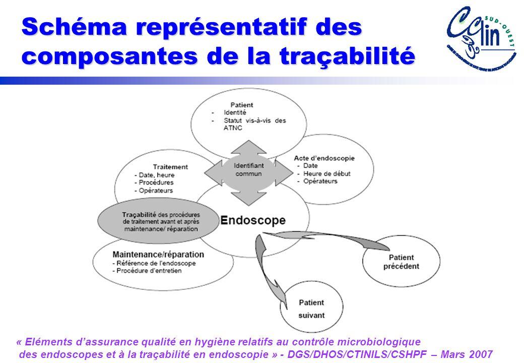 Schéma représentatif des composantes de la traçabilité « Eléments dassurance qualité en hygiène relatifs au contrôle microbiologique des endoscopes et à la traçabilité en endoscopie » - DGS/DHOS/CTINILS/CSHPF – Mars 2007