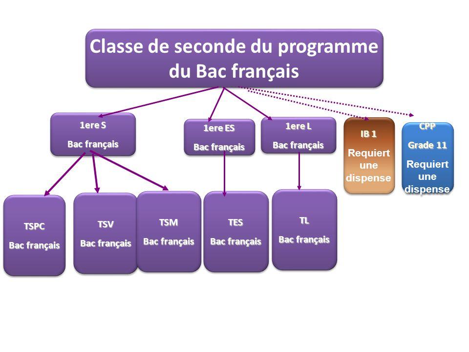 Classe de seconde du programme du Bac français IB 1 Requiert une dispense IB 1 Requiert une dispense 1ere S Bac français 1ere S Bac français TSV TSV 1