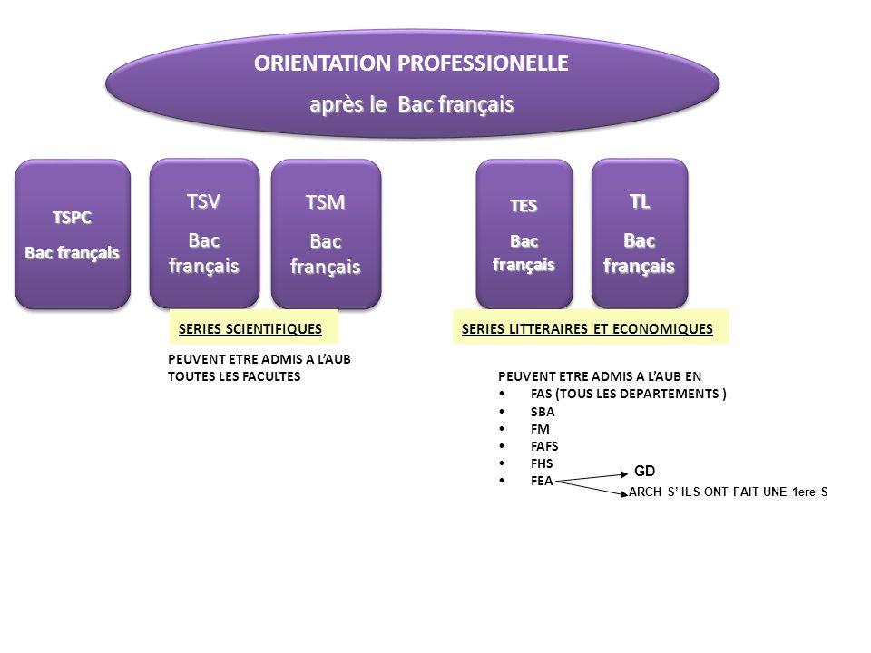 ORIENTATION PROFESSIONELLE après le Bac français ORIENTATION PROFESSIONELLE après le Bac français TSV Bac français TSV TSM TSM TL TL TES TES PEUVENT E