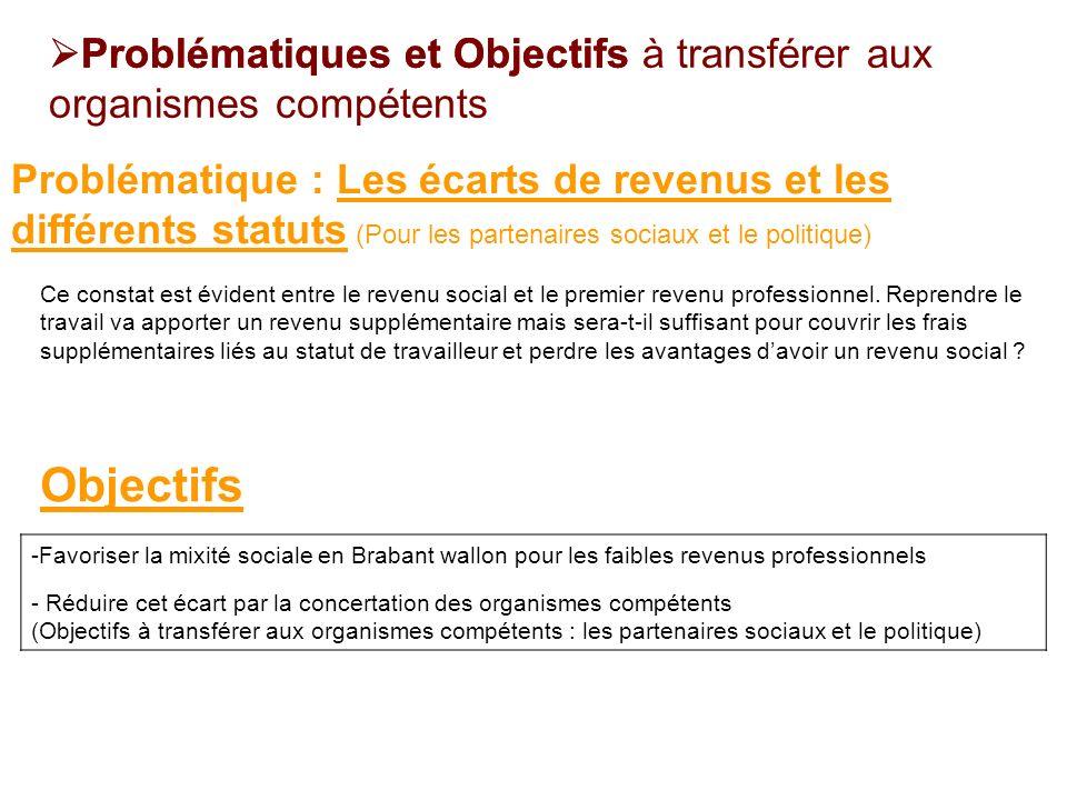 -Favoriser la mixité sociale en Brabant wallon pour les faibles revenus professionnels - Réduire cet écart par la concertation des organismes compéten