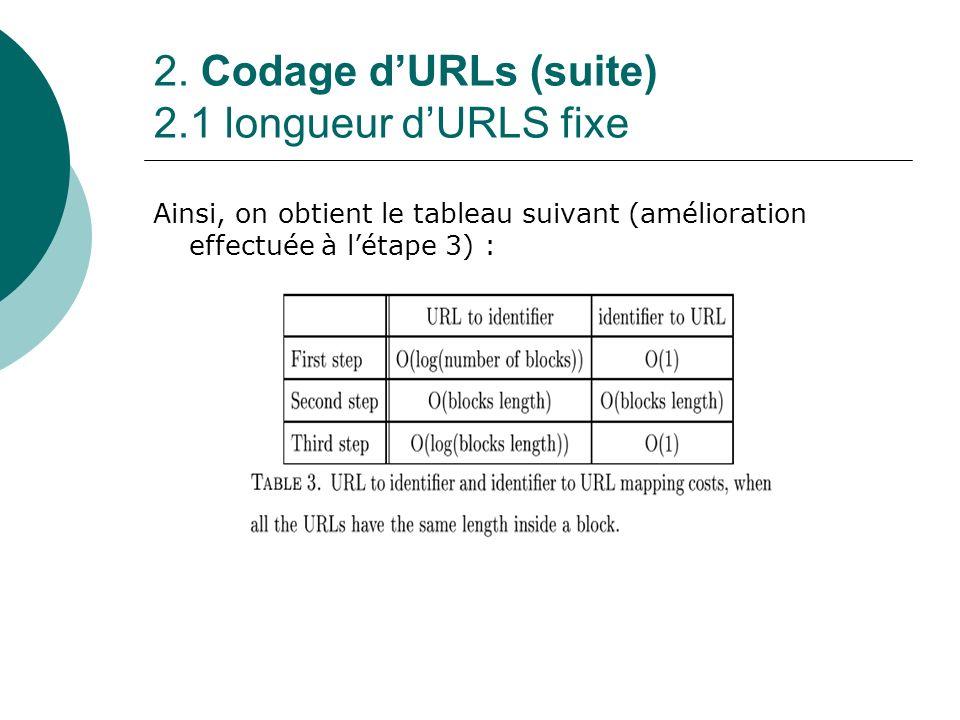 2. Codage dURLs (suite) 2.1 longueur dURLS fixe Ainsi, on obtient le tableau suivant (amélioration effectuée à létape 3) :