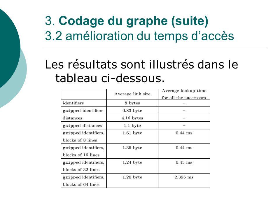 3. Codage du graphe (suite) 3.2 amélioration du temps daccès Les résultats sont illustrés dans le tableau ci-dessous.