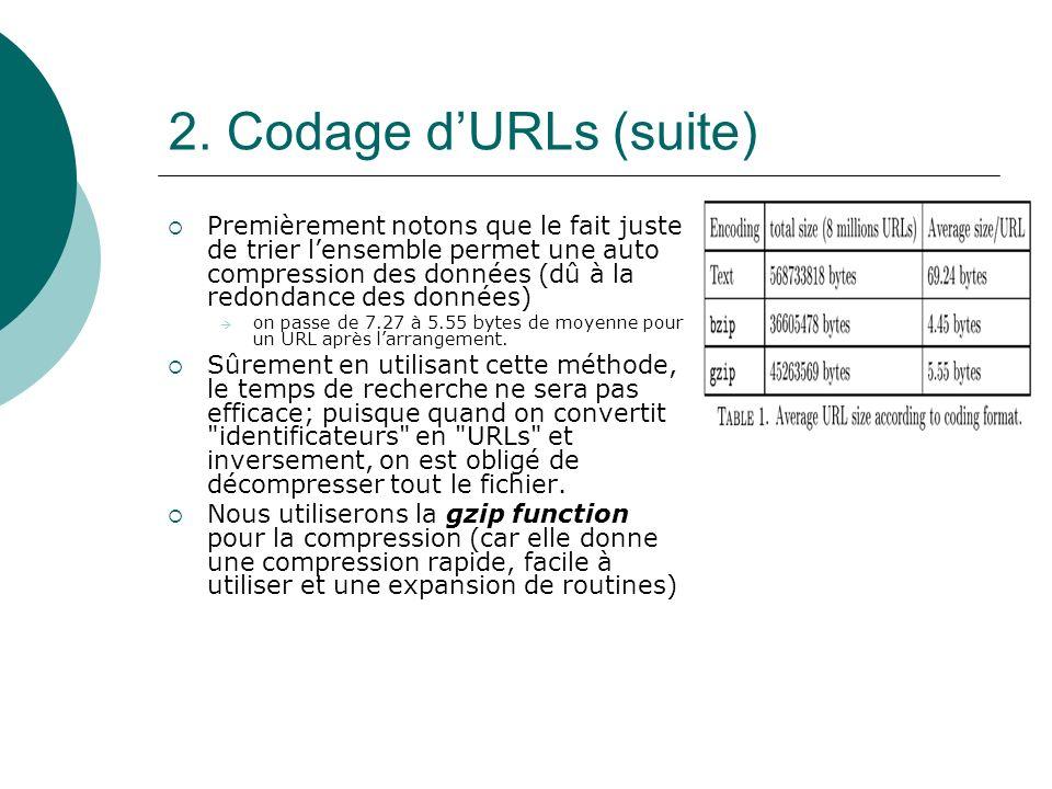 2. Codage dURLs (suite) Premièrement notons que le fait juste de trier lensemble permet une auto compression des données (dû à la redondance des donné
