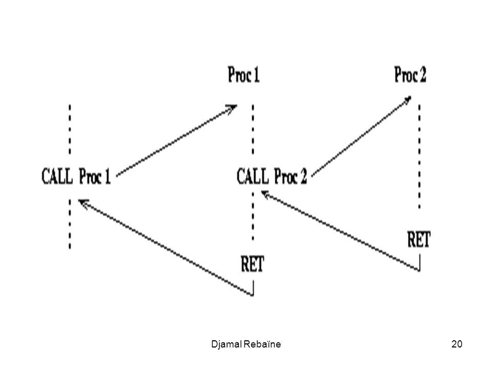 Djamal Rebaïne21 Voici un exemple dutilisation des procédures aussi simple que possible : ce programme appelle 12 fois une procédure qui écrit un message à lécran et rend la main au DOS.