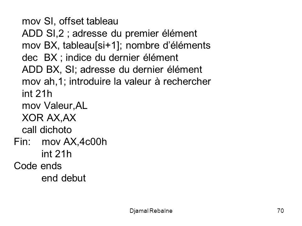 Djamal Rebaïne71 Dichoto proc near Continuer: CMP BX, SI JL fin ; continuer jusquà il ny ait plus délément à rechercher mov AX, BX SUB AX, SI INC AX DIV 2 MOV DI,AL; mettre la valeur du milieu du tableau dans DI CMP tableau[DI], Valeur JE trouve; la valeur est trouvée JG Gauche; la valeur ne se trouve pas dans la partie droite MOV SI, DI INC SI JMP continuer trouve: ; on a trouvé lélément JMP Fin2 gauche: MOV BX,DI DEC BX JMP continuer Fin: ; on na pas trouvé lélément FIN2: ret code endp